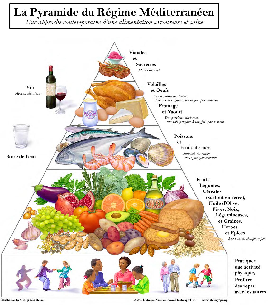 Regime m diterran en recette menu vins de sicile - Recettes cuisine regime mediterraneen ...